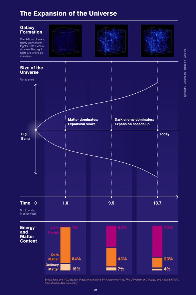 The accelerating Universe Credit: Symmetry magazine