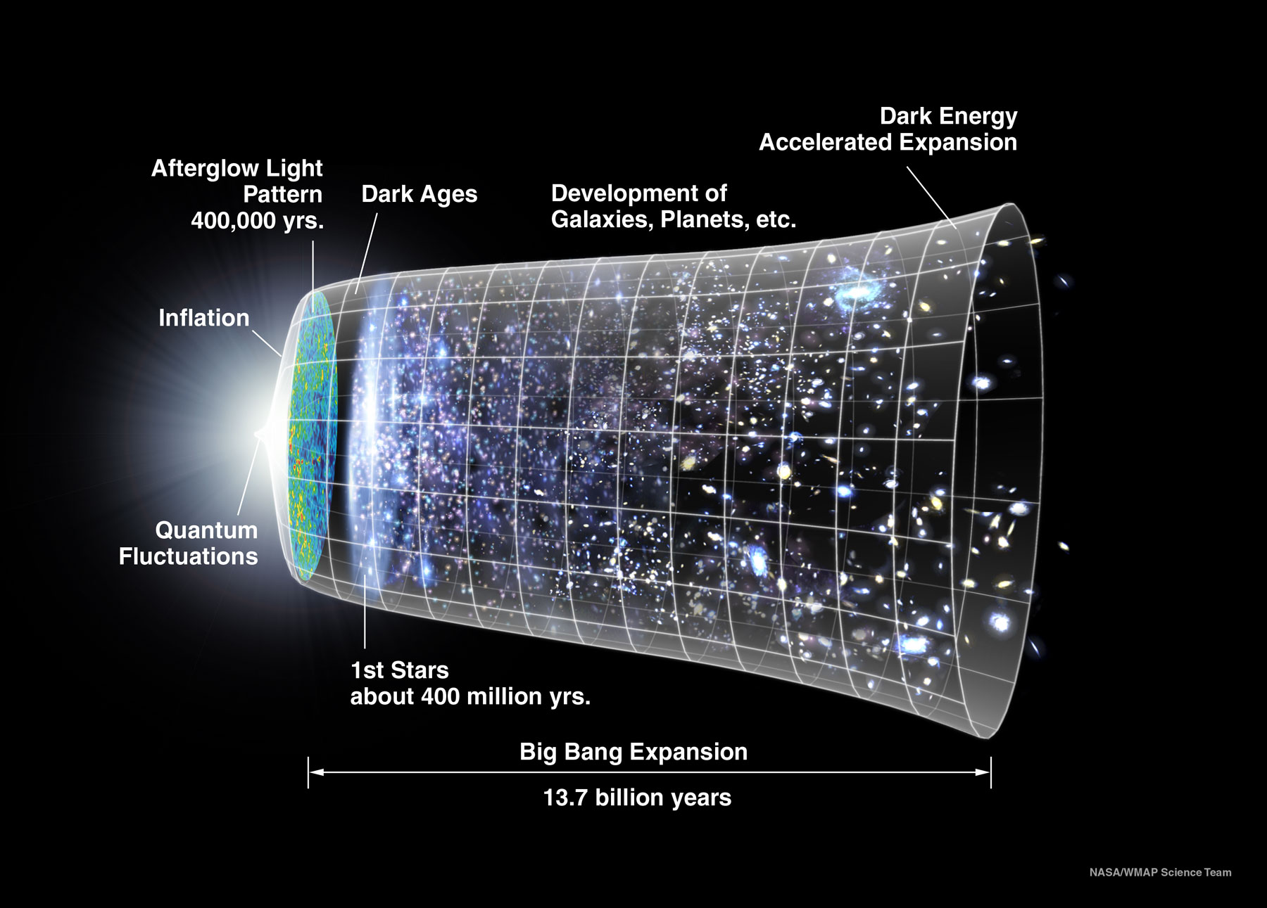 Science the dark energy survey timeline ccuart Choice Image
