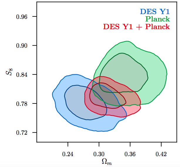 DES Year 1 Cosmology Results: Papers - The Dark Energy Survey